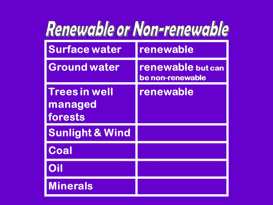 Surface waterrenewable Ground waterrenewable but can be non-renewable Trees in well managed forests renewable Sunlight & Wind Coal Oil Minerals