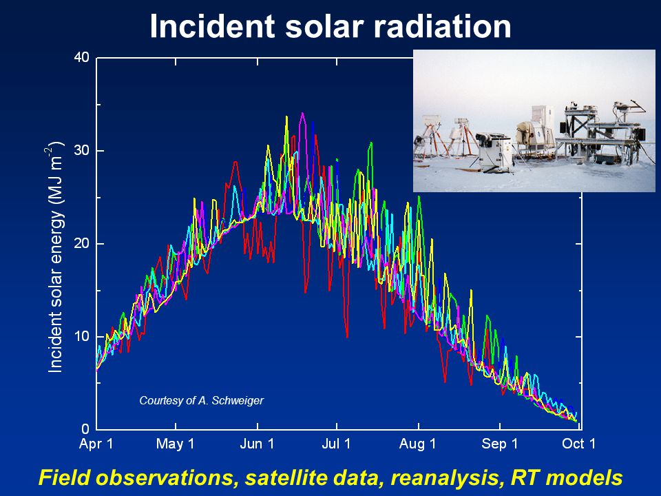 Incident solar radiation Field observations, satellite data, reanalysis, RT models Courtesy of A.