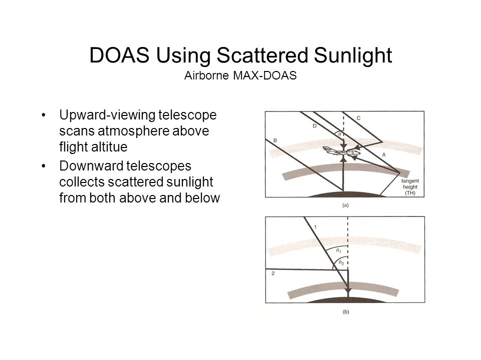 DOAS Using Scattered Sunlight Airborne MAX-DOAS Upward-viewing telescope scans atmosphere above flight altitue Downward telescopes collects scattered sunlight from both above and below