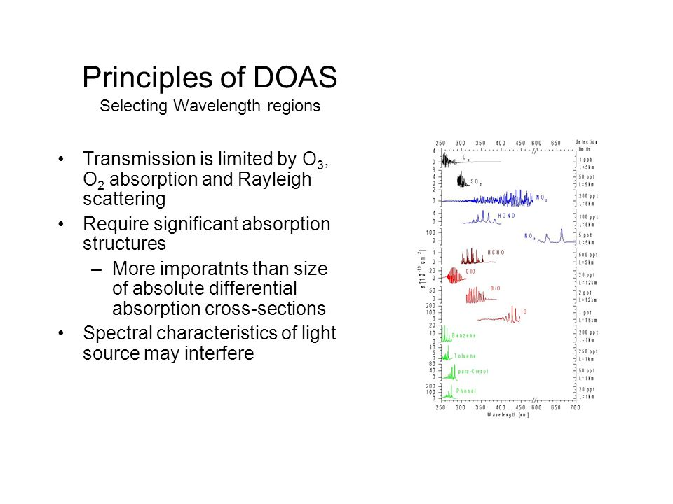 Principles of DOAS Selecting Wavelength regions Transmission is limited by O 3, O 2 absorption and Rayleigh scattering Require significant absorption structures –More imporatnts than size of absolute differential absorption cross-sections Spectral characteristics of light source may interfere