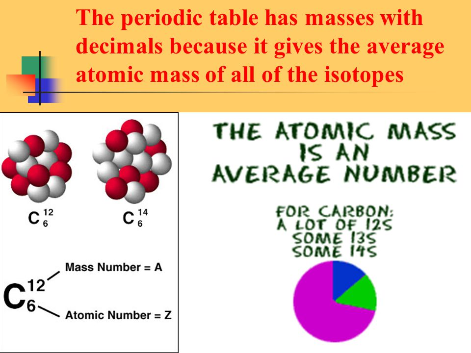 The periodic table has masses with decimals because it gives the average atomic mass of all of the isotopes
