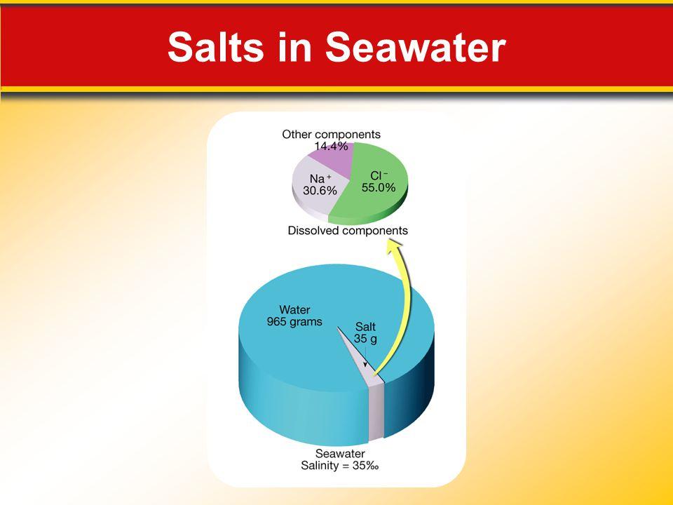 Salts in Seawater