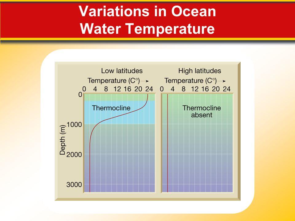 Variations in Ocean Water Temperature