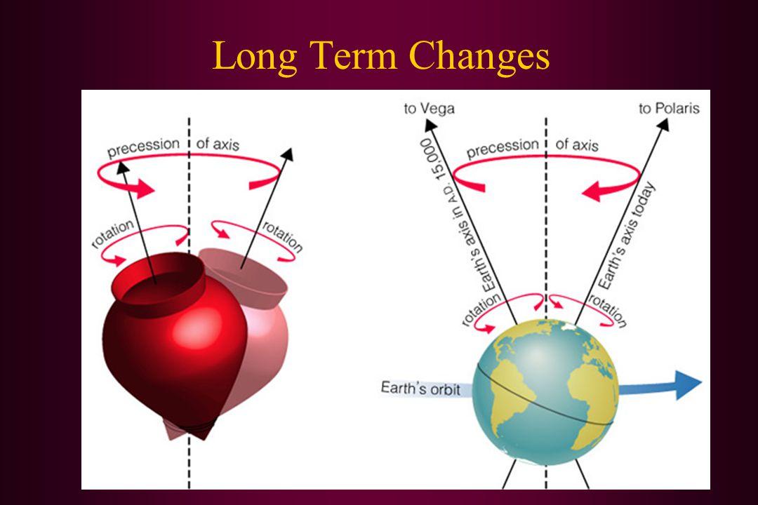 Long Term Changes