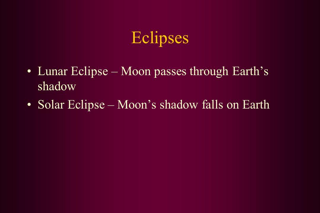 Eclipses Lunar Eclipse – Moon passes through Earth's shadow Solar Eclipse – Moon's shadow falls on Earth