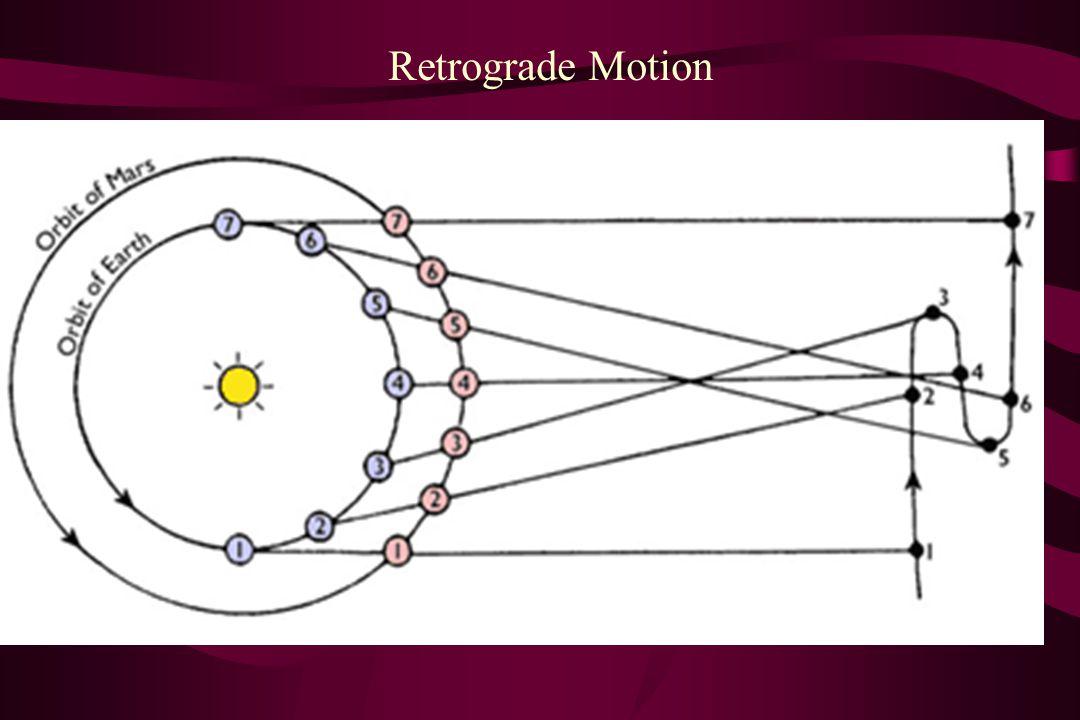 Retrograde Motion