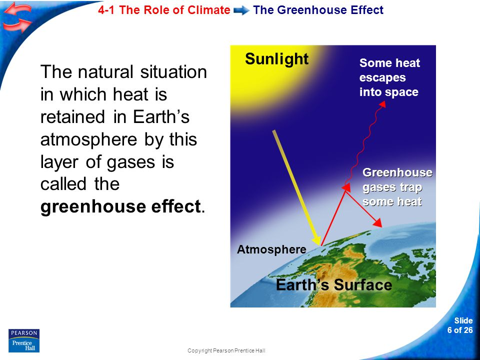 4-1 The Role of Climate Slide 7 of 26 Copyright Pearson Prentice Hall The Effect of Latitude on Climate Solar radiation strikes different parts of Earth's surface at an angle that varies throughout the year.