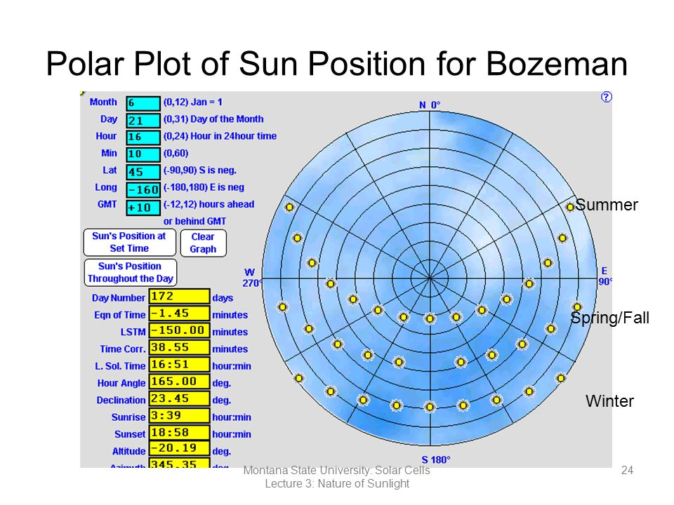 Polar Plot of Sun Position for Bozeman Summer Spring/Fall Winter 24Montana State University: Solar Cells Lecture 3: Nature of Sunlight