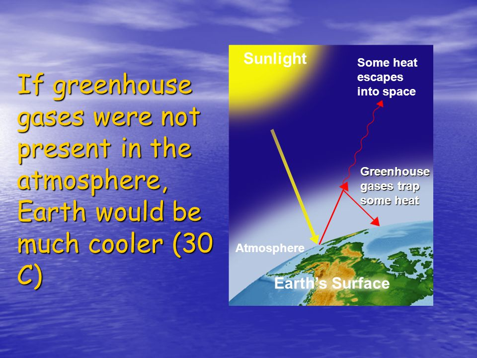 –The Earth's polar zones are cold because they are never heated by the sun.