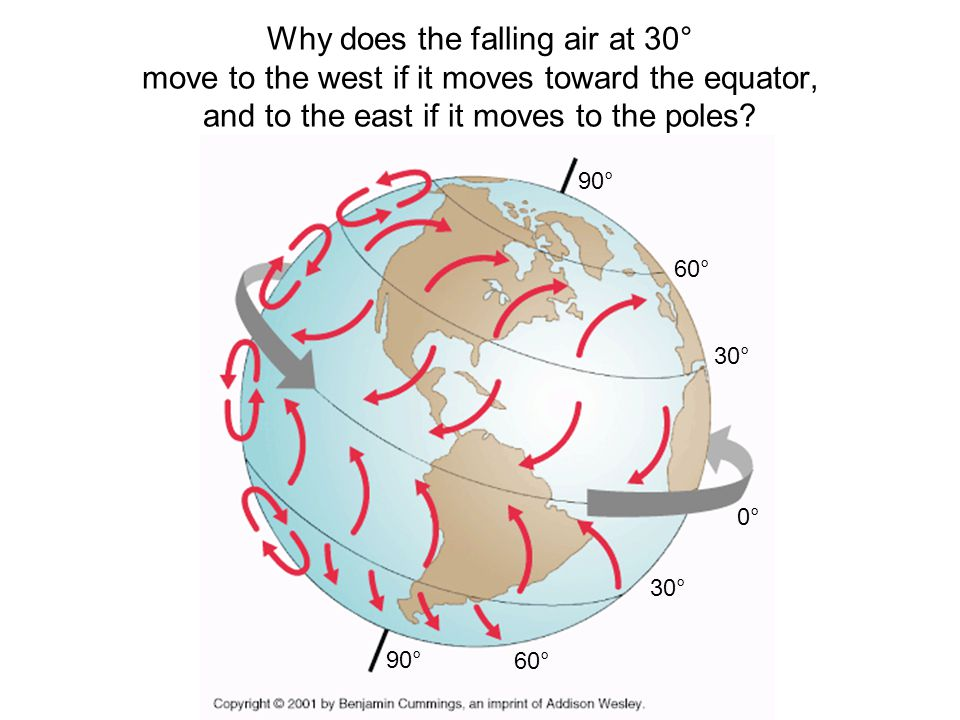 Why does the falling air at 30° move to the west if it moves toward the equator, and to the east if it moves to the poles.