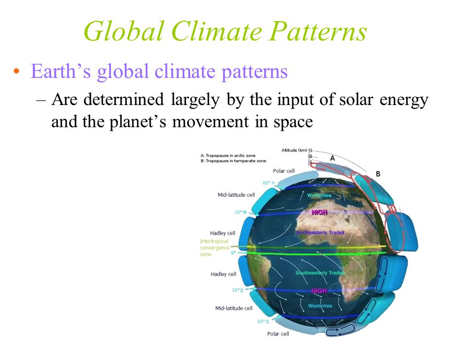 Global Climate Patterns Earth's global climate patterns –Are determined largely by the input of solar energy and the planet's movement in space