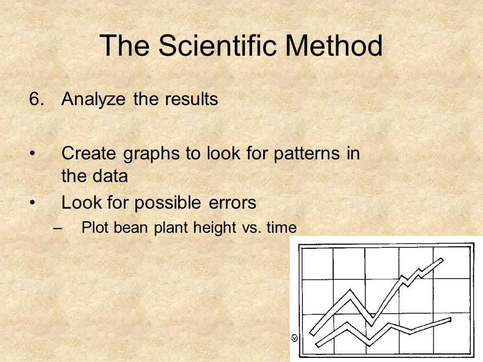 The Scientific Method 6.Analyze the results Create graphs to look for patterns in the data Look for possible errors –Plot bean plant height vs. time