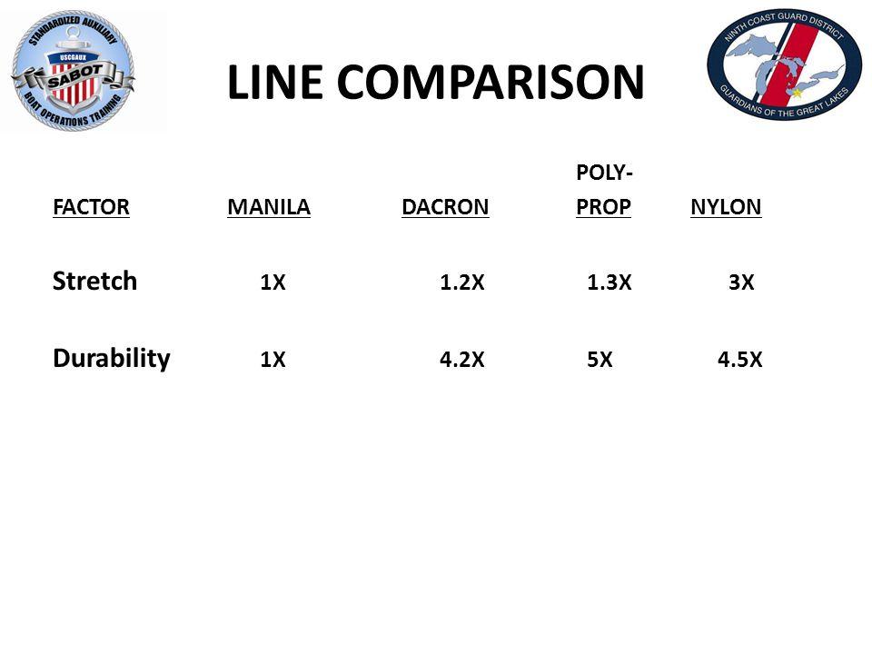 LINE COMPARISON POLY- FACTORMANILADACRONPROP NYLON Stretch 1X 1.2X 1.3X 3X Durability 1X 4.2X 5X 4.5X