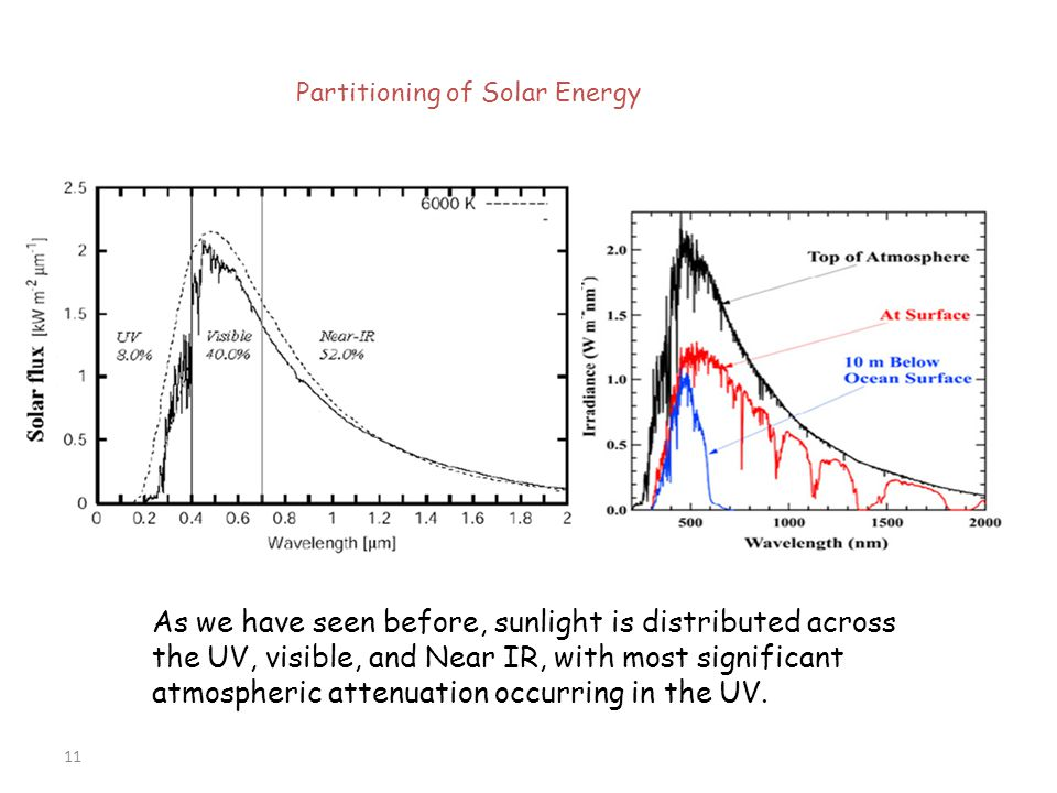 11 Partitioning of Solar Energy As we have seen before, sunlight is distributed across the UV, visible, and Near IR, with most significant atmospheric