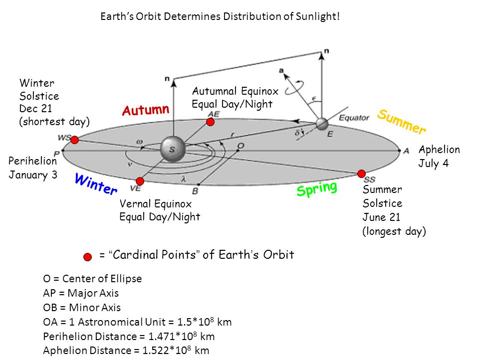 Autumn Winter Spring Summer Perihelion January 3 Summer Solstice June 21 (longest day) Autumnal Equinox Equal Day/Night Aphelion July 4 Vernal Equinox