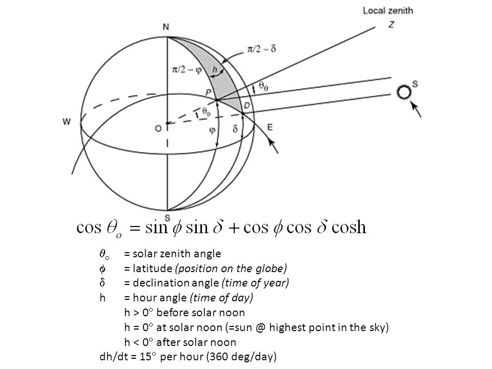  o = solar zenith angle  = latitude (position on the globe)  = declination angle (time of year) h= hour angle (time of day) h > 0  before solar no