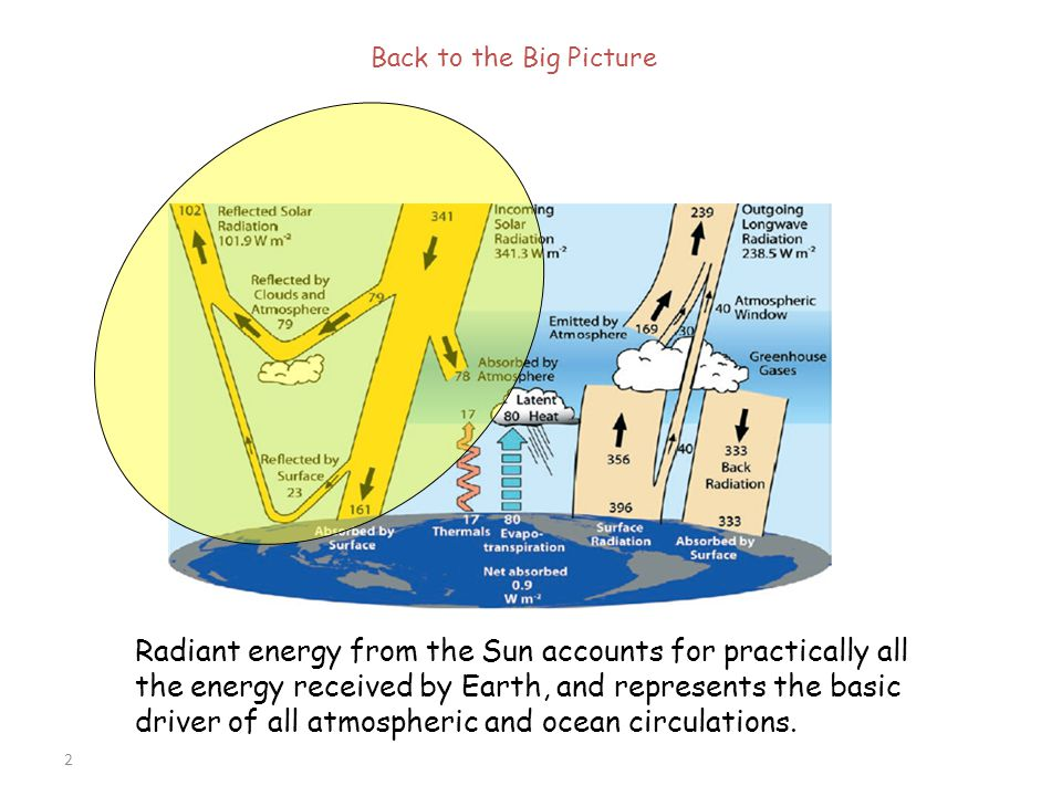 2 Radiant energy from the Sun accounts for practically all the energy received by Earth, and represents the basic driver of all atmospheric and ocean
