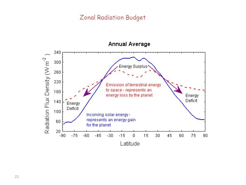 21 Zonal Radiation Budget