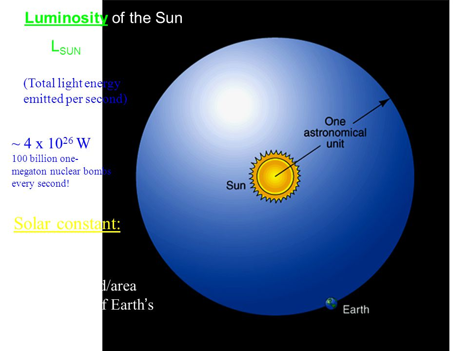 Luminosity of the Sun = L SUN Solar constant: L SUN  4  R 2 (energy/second/area at the radius of Earth's orbit) (Total light energy emitted per seco