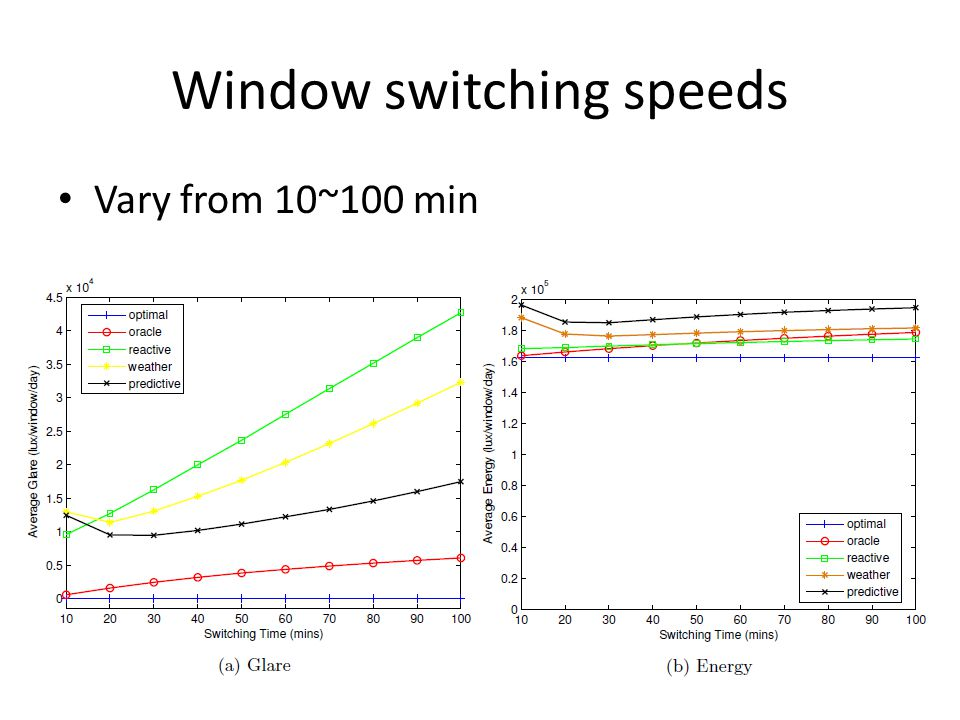 Window switching speeds Vary from 10~100 min