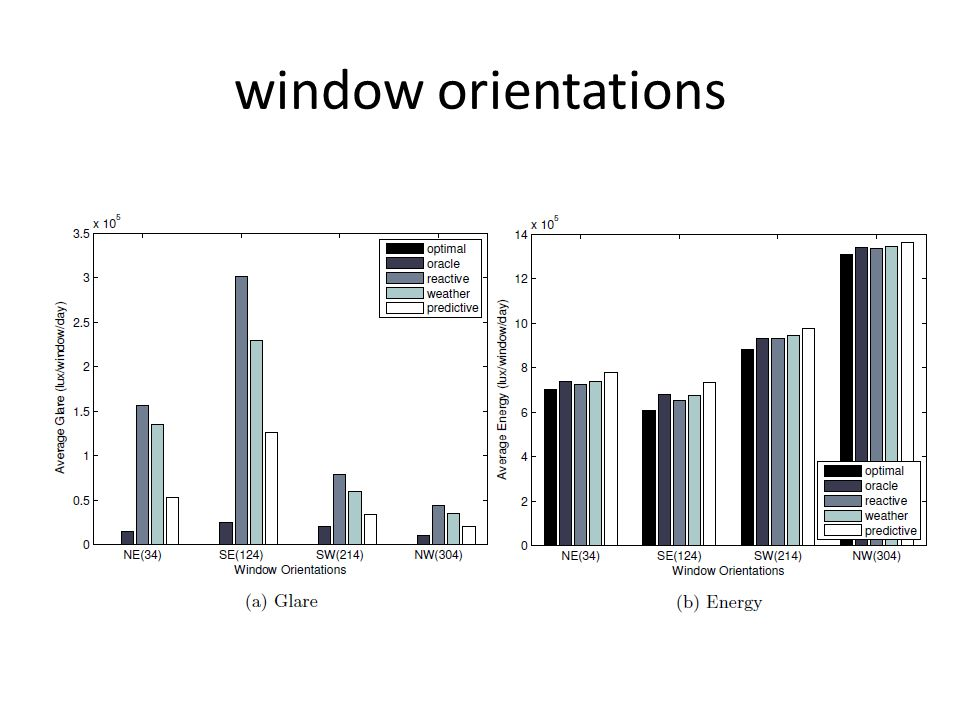 window orientations