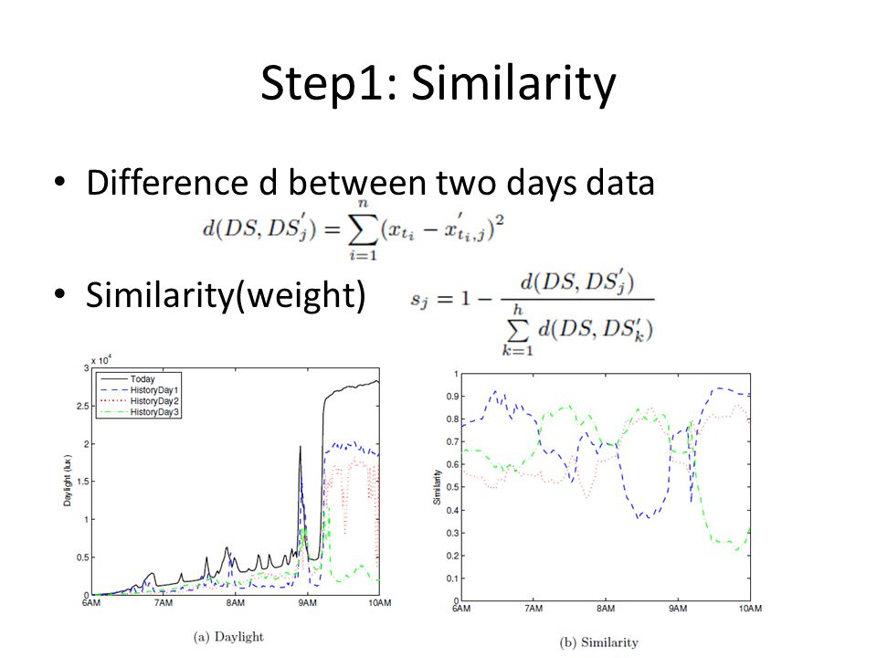 Step1: Similarity Difference d between two days data Similarity(weight)