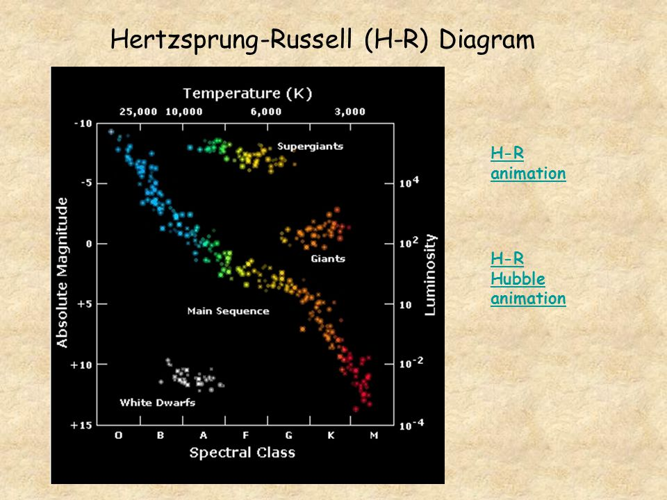 Hertzsprung-Russell (H-R) Diagram H-R animation H-R Hubble animation