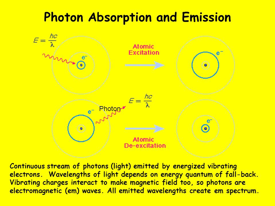 Photon Absorption and Emission Photon Continuous stream of photons (light) emitted by energized vibrating electrons.
