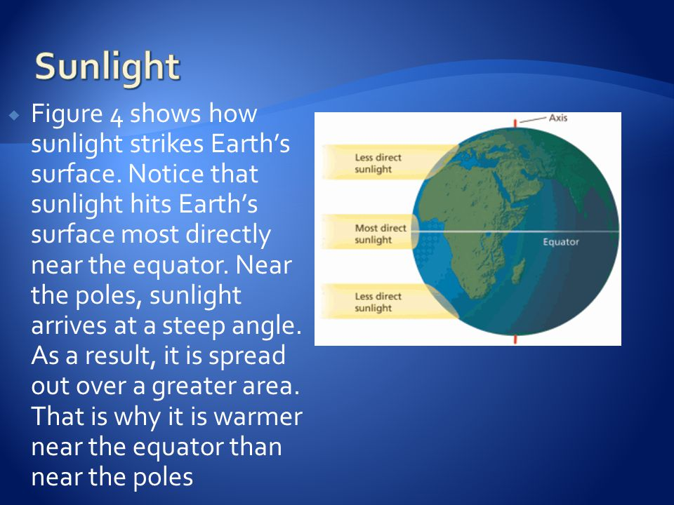  Figure 4 shows how sunlight strikes Earth's surface.
