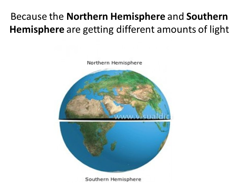 Because the Northern Hemisphere and Southern Hemisphere are getting different amounts of light