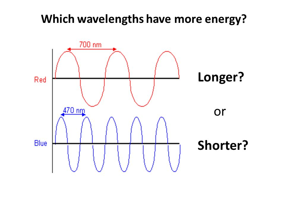Which wavelengths have more energy Longer or Shorter