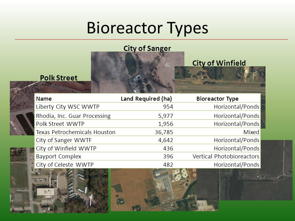 Bioreactor Types Liberty City Rhodia Polk Street City of Sanger City of Winfield City of Celeste NameLand Required (ha)Bioreactor Type Liberty City WSC WWTP954Horizontal/Ponds Rhodia, Inc.