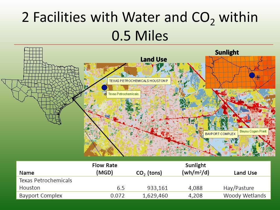 2 Facilities with Water and CO 2 within 0.5 Miles Name Flow Rate (MGD)CO 2 (tons) Sunlight (wh/m 2 /d)Land Use Texas Petrochemicals Houston6.5933,1614,088Hay/Pasture Bayport Complex0.0721,629,4604,208Woody Wetlands