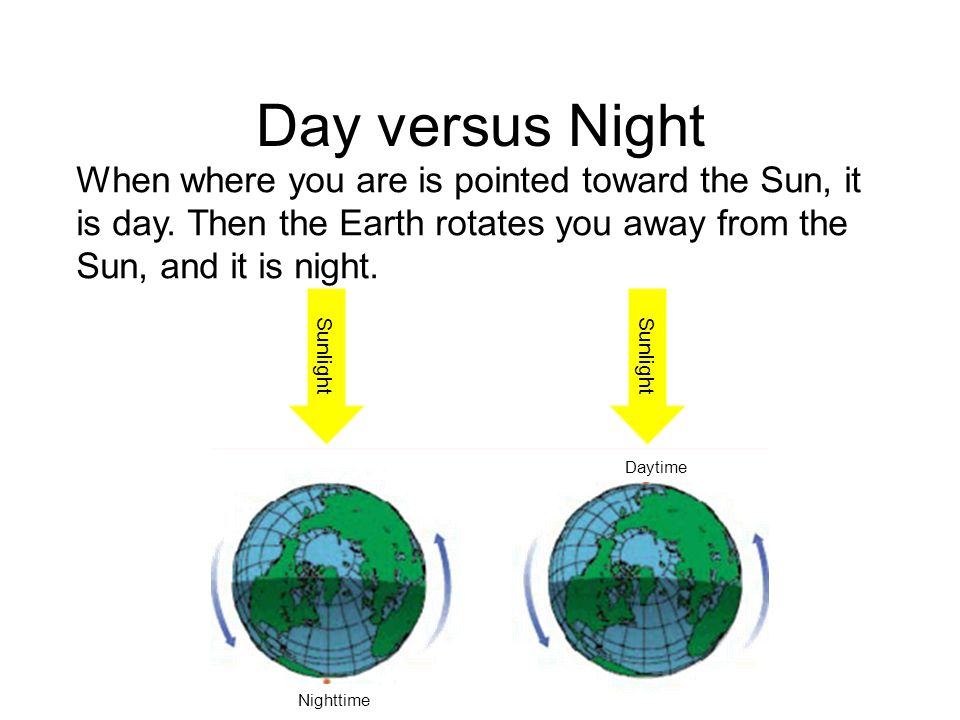 Day versus Night Sunlight Daytime Nighttime When where you are is pointed toward the Sun, it is day. Then the Earth rotates you away from the Sun, and