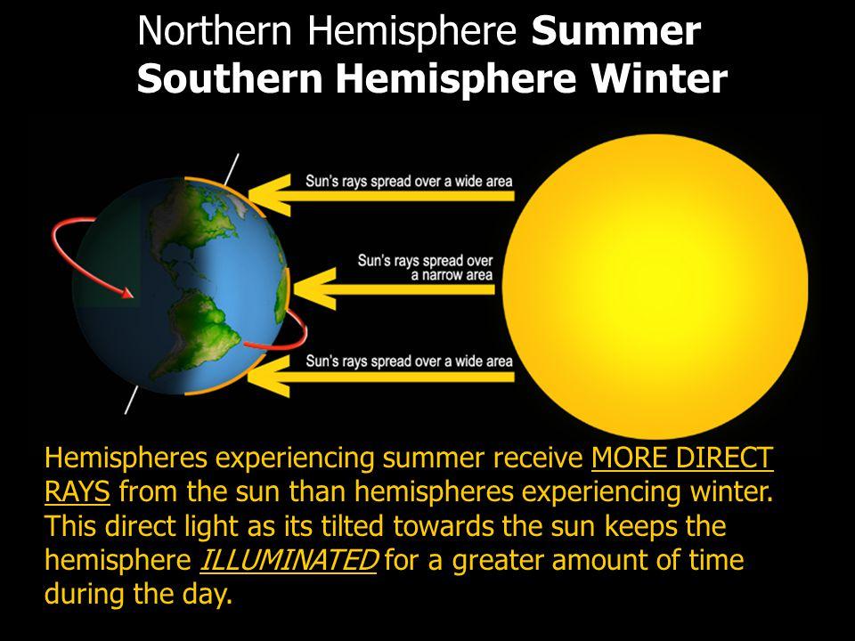 Northern Hemisphere Summer Southern Hemisphere Winter Hemispheres experiencing summer receive MORE DIRECT RAYS from the sun than hemispheres experienc