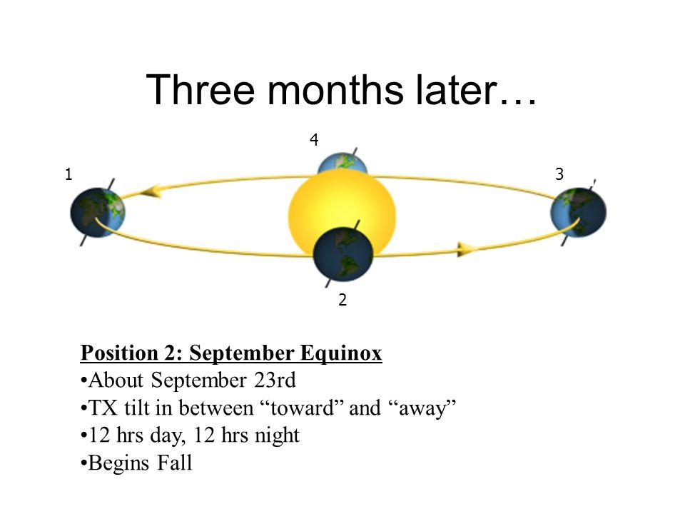 "Three months later… Position 2: September Equinox About September 23rd TX tilt in between ""toward"" and ""away"" 12 hrs day, 12 hrs night Begins Fall 4 1"