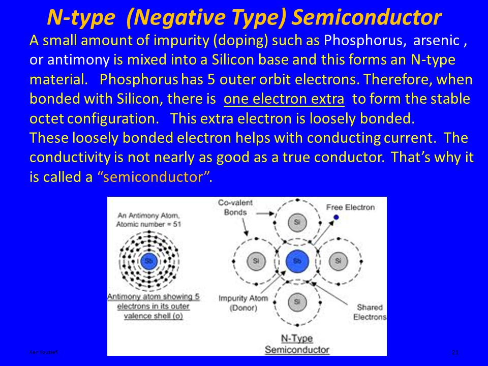 N-type (Negative Type) Semiconductor Ken YoussefiIntroduction to Engineering – E10 21 A small amount of impurity (doping) such as Phosphorus, arsenic, or antimony is mixed into a Silicon base and this forms an N-type material.