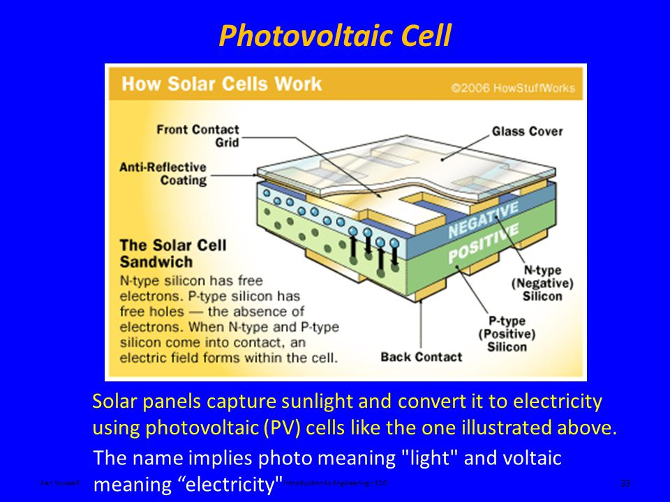 Photovoltaic Cell 33 Solar panels capture sunlight and convert it to electricity using photovoltaic (PV) cells like the one illustrated above.