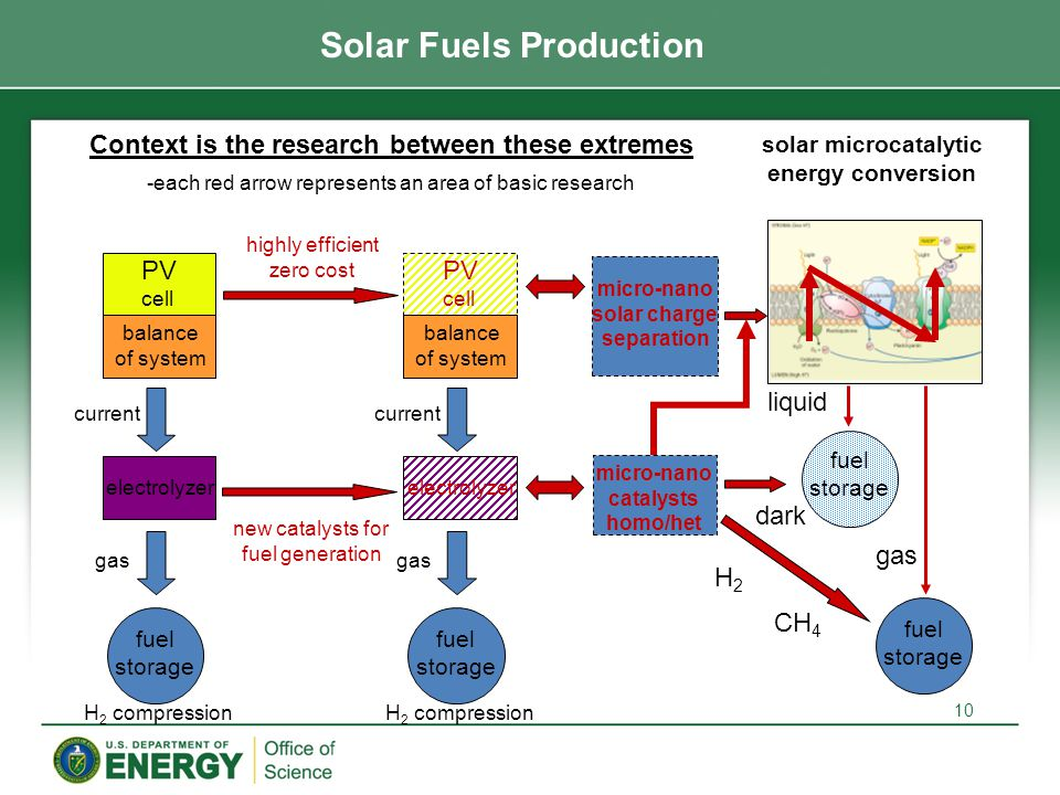 fuel storage electrolyzer PV cell balance of system current gas H 2 compression solar microcatalytic energy conversion fuel storage micro-nano catalysts homo/het H2H2 CH 4 micro-nano solar charge separation fuel storage electrolyzer PV cell balance of system current gas H 2 compression new catalysts for fuel generation highly efficient zero cost dark liquid gas Solar Fuels Production Context is the research between these extremes -each red arrow represents an area of basic research 10