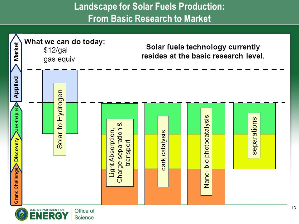 Applied Market Landscape for Solar Fuels Production: From Basic Research to Market Solar fuels technology currently resides at the basic research level.
