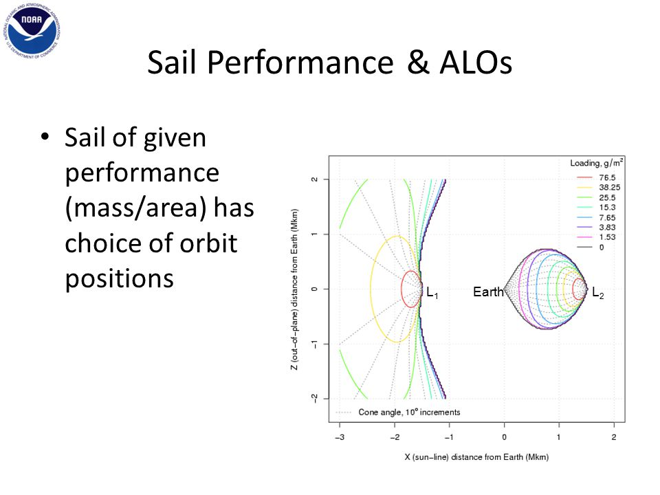 Sail Performance & ALOs Sail of given performance (mass/area) has choice of orbit positions EarthL1L1 L2L2