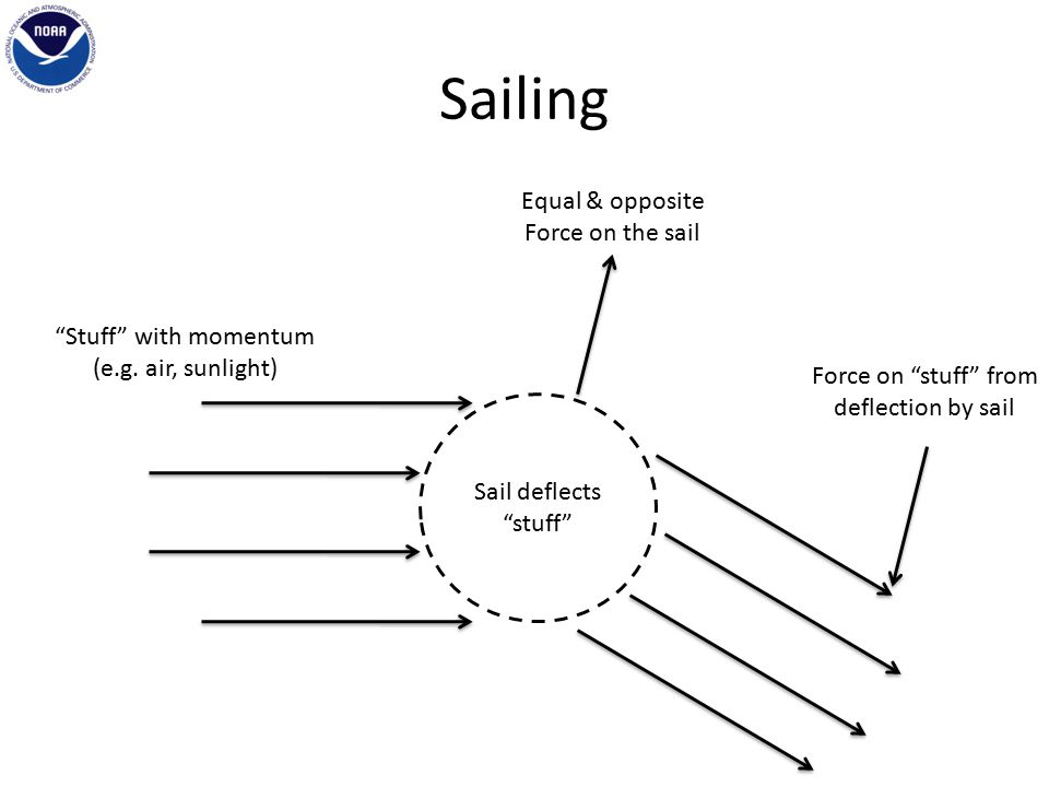 Sailing Sail deflects stuff Stuff with momentum (e.g.