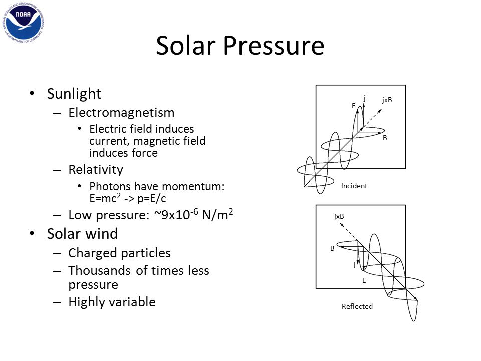 Solar Pressure Sunlight – Electromagnetism Electric field induces current, magnetic field induces force – Relativity Photons have momentum: E=mc 2 -> p=E/c – Low pressure: ~9x10 -6 N/m 2 Solar wind – Charged particles – Thousands of times less pressure – Highly variable E B j jxB B E j Incident Reflected