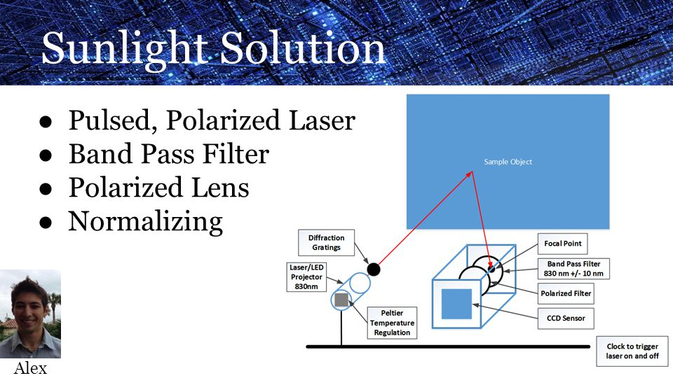 Sunlight Solution ● Pulsed, Polarized Laser ● Band Pass Filter ● Polarized Lens ● Normalizing Alex