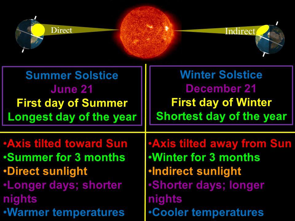Vernal Equinox (Spring) –March 20 Autumnal Equinox (Fall) – September 22 Sunlight