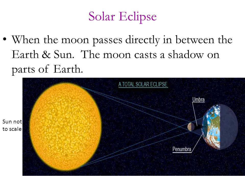 Solar Eclipse When the moon passes directly in between the Earth & Sun.