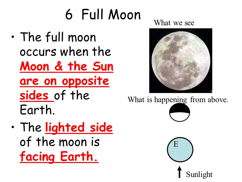 6 Full Moon The full moon occurs when the Moon & the Sun are on opposite sides of the Earth.