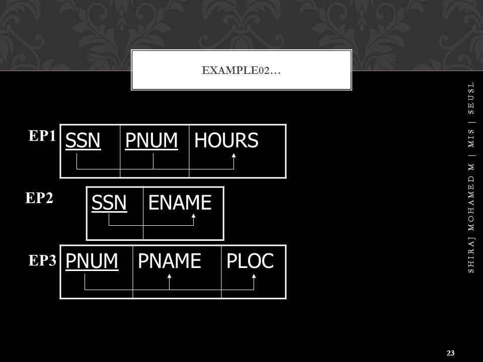 SSNENAME EXAMPLE02… SSNPNUMHOURS PNUMPNAMEPLOC EP1 EP2 EP3 SHIRAJ MOHAMED M | MIS | SEUSL 23