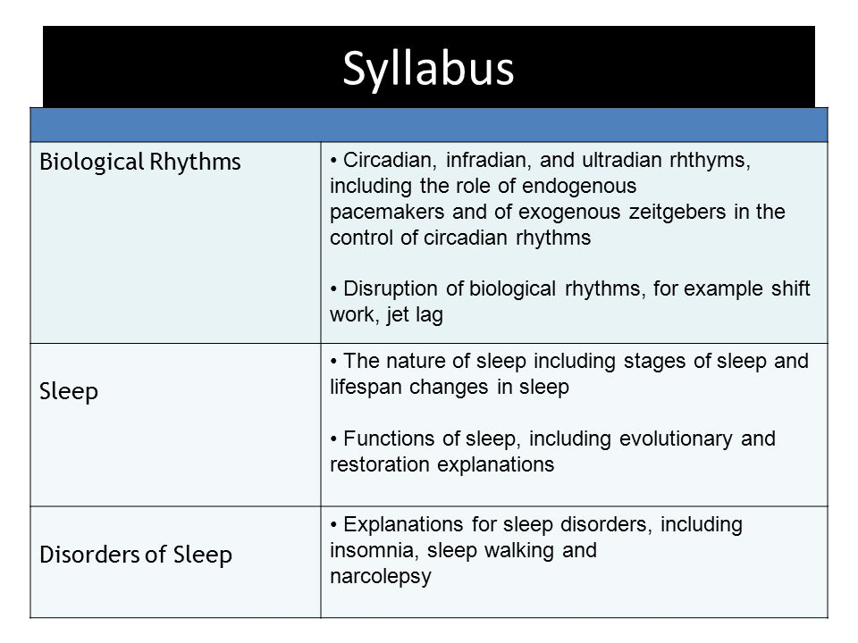 Types of Biological Rhythm MUST BE ABLE TO – Identify the three types of biological rhythm (Infradian, Circadian, Ultradian) – Give an EXAMPLE of each – Say how they are different in relation to the length of rhythm SHOULD BE ABLE TO – Explain at least two endogenous pacemakers / exogenous zeitgebers which influence each biological rhythm TOP LEVEL – Link ONE study to each rhythm