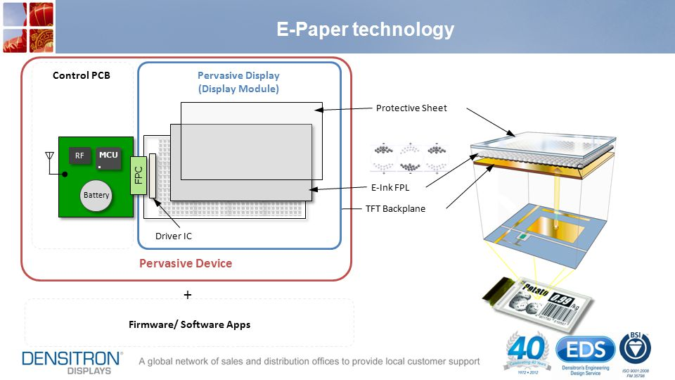 E-Paper technology Pervasive Device TFT Backplane E-Ink FPL Protective Sheet Pervasive Display (Display Module) Control PCB FPC MCU Driver IC RF Battery Firmware/ Software Apps +
